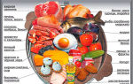Какой должна быть еда для мужчин: полезные рецепты