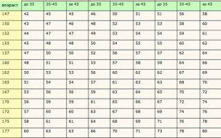 Как рассчитать нормальный вес для мужчины