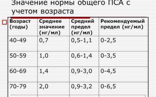 Анализ крови на пса и расшифровка показателей уровня онкомаркера