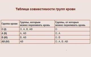 Заболевания у мужчин со 2 отрицательной группой крови