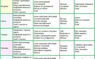 Правильное питание для мужчин: приблизительное меню на неделю
