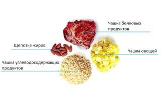 Спортивное питание: что нужно есть после тренировки?