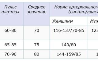 Показатели пульса у мужчин: норма и патология