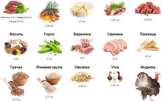 Самая полезная еда для потенции: диета для повышения мужской силы