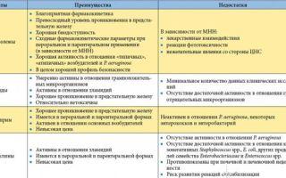 Схема лечения простатита острой и хронической форм