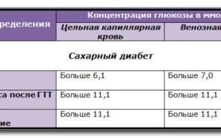 Норма уровня сахара в крови у мужчин