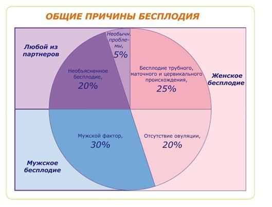 таблица причин бесплодия
