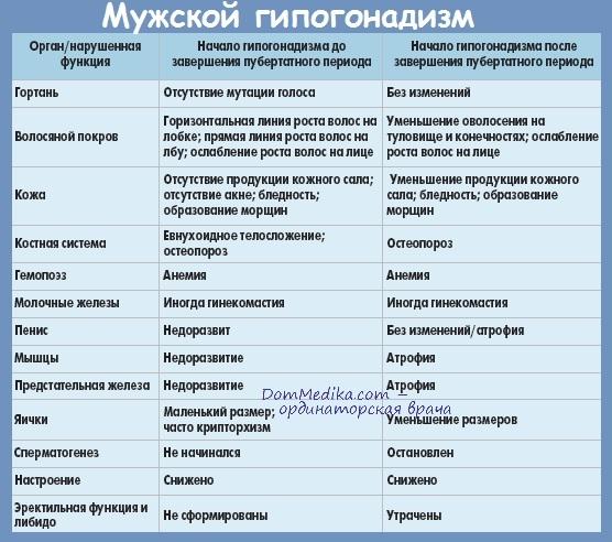 Гипогонадизм таблица