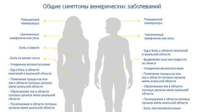 признаки венерических заболеваний