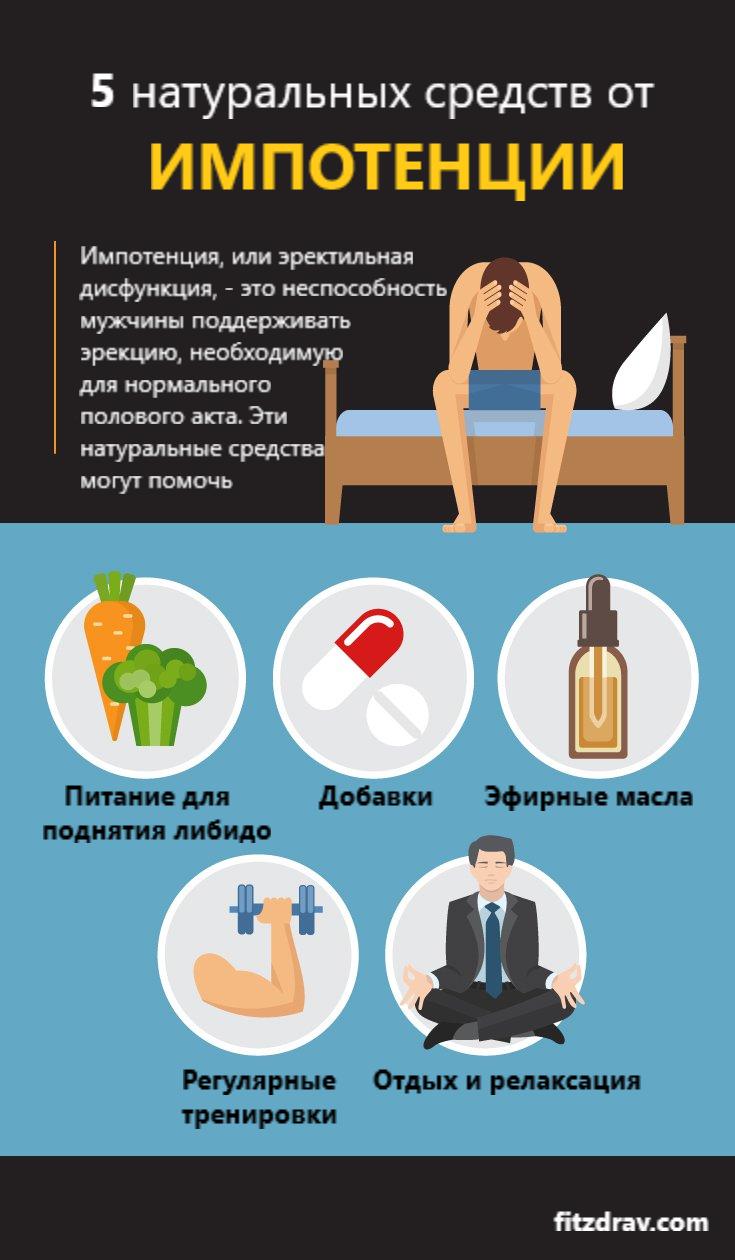 Простатит вызывает ли импотенцию какое лекарство лучшее от простатита