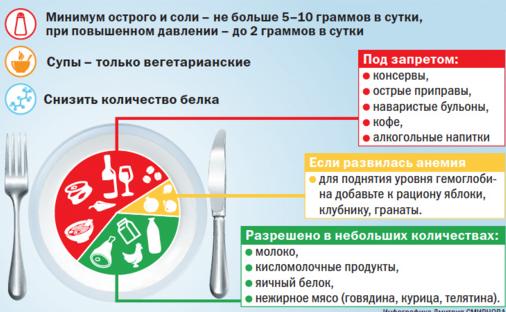 правила питания при пиелонефрите