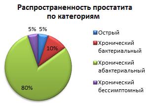 процентное соотношение видов