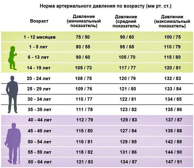 Сердечный пульс: норма по возрастам у мужчин и женщин (таблица)