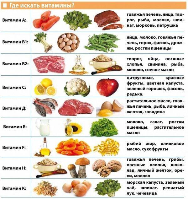 аналог витамин в продуктах