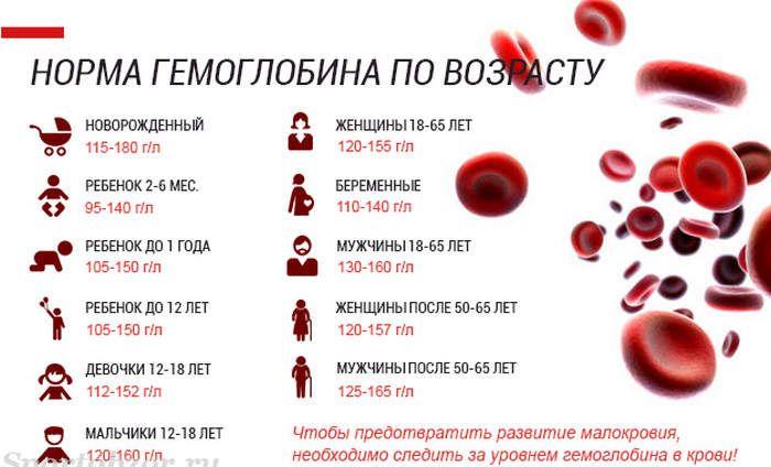нормы гемоглобина по возрасту