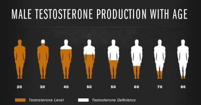 признаки нездорового уровня тестостерона