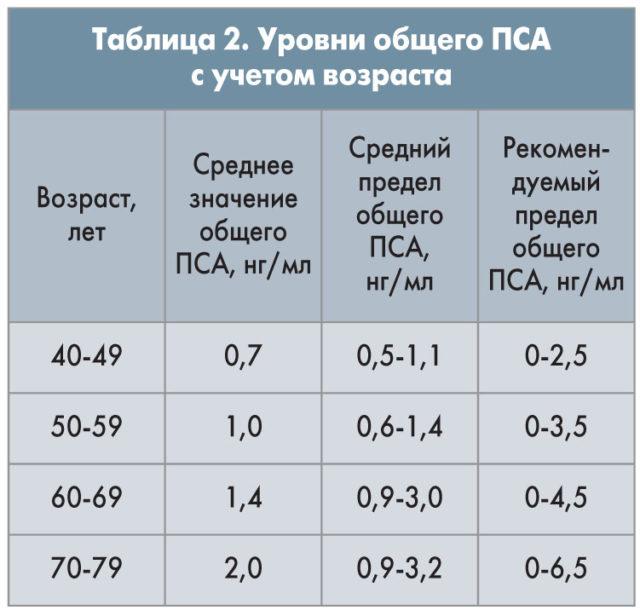 Все, что нужно знать про анализ ПСА у мужчин, таблица норм по возрасту, расшифровка