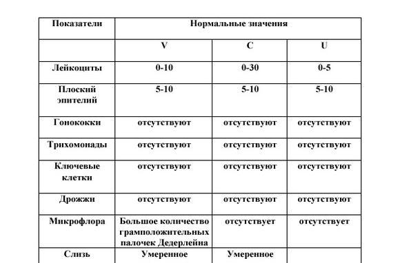 Анализ на микрофлору у мужчин