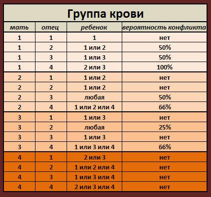 Как получается 4 группа крови отрицательная