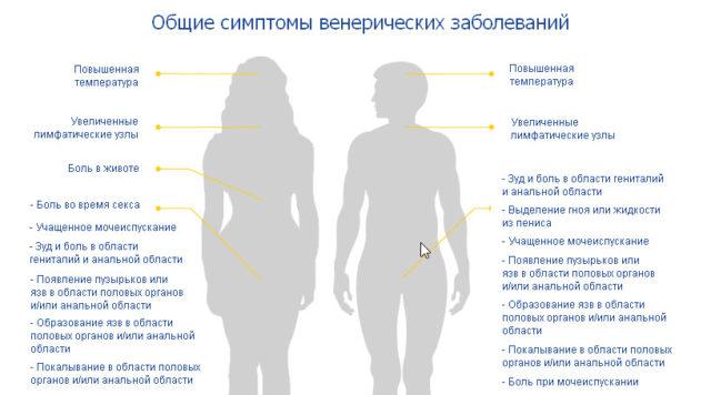 Основные признаки венерологических заболеваний у мужчин