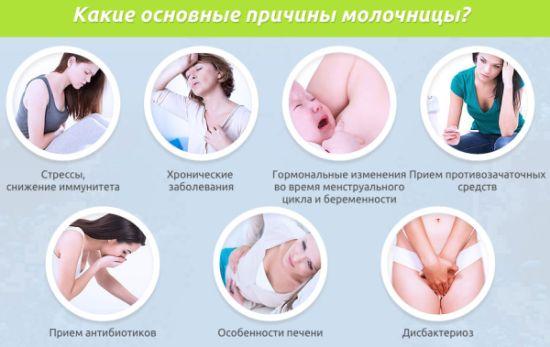 Первые признаки молочницы у мужчин