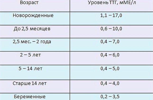 Ттг норма у мужчин по возрасту таблица