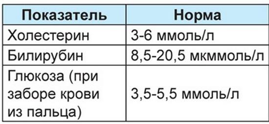 Анализ крови билирубин прямой повышен что