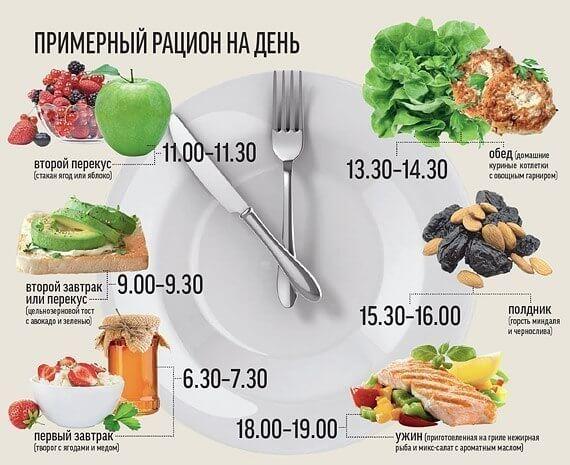 Меню сбалансированного питания на день и неделю для мужчин