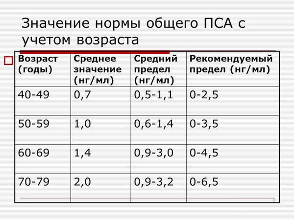 Анализ ПСА - норма у мужчин расшифровка общий и свободный процентное соотношение по возрасту и крови, что показывает таблица