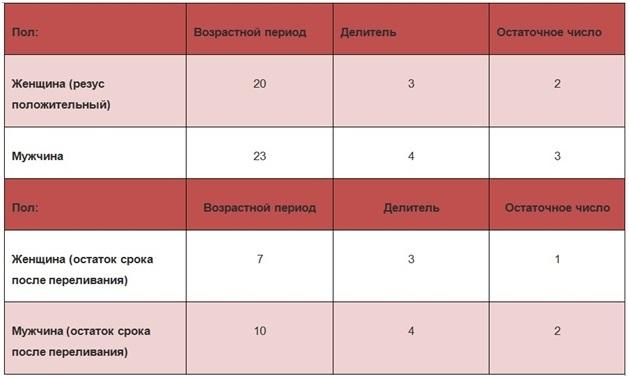 Замена крови у мужчин и женщин