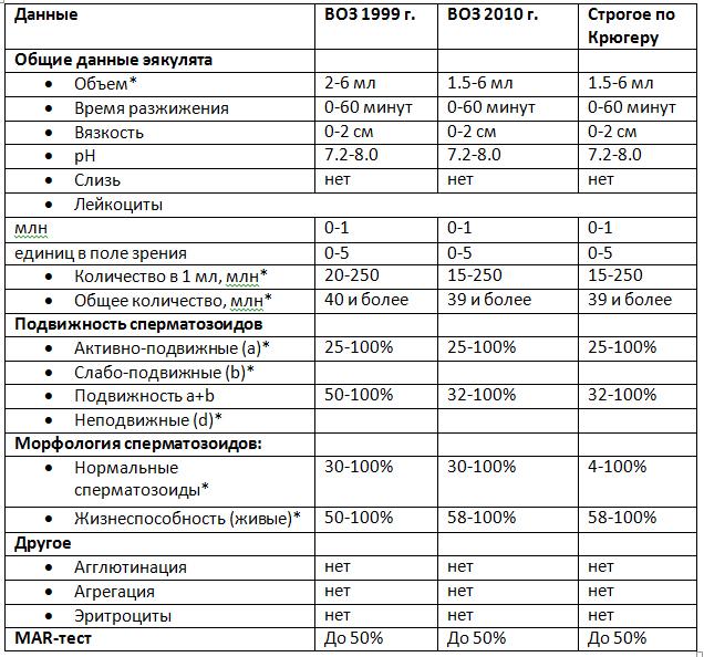 Расшифровка спермограммы: норма и патология